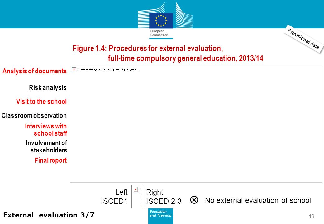 Education and Training Eurydice Figure 1.4: Procedures for external evaluation, full-time compulsory general education, 2013/14 External evaluation 3/7 Left ISCED1 Right ISCED 2-3  No external evaluation of school Analysis of documents Risk analysis Visit to the school Classroom observation Interviews with school staff Involvement of stakeholders Final report Provisional data 18