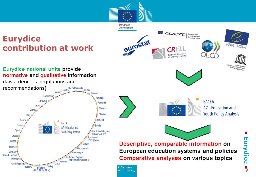 Education and Training Eurydice Eurydice national units provide normative and qualitative information (laws, decrees, regulations and recommendations) Descriptive, comparable information on European education systems and policies Comparative analyses on various topics Eurydice contribution at work 5