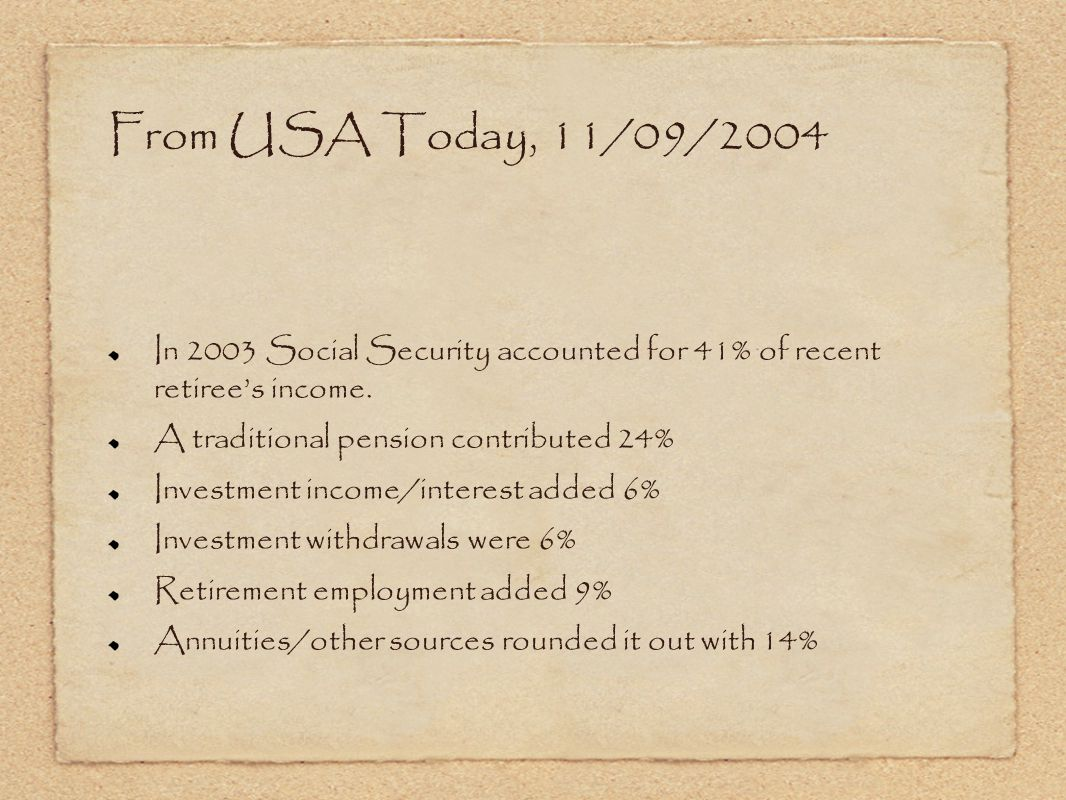 In 2003 Social Security accounted for 41% of recent retiree's income.