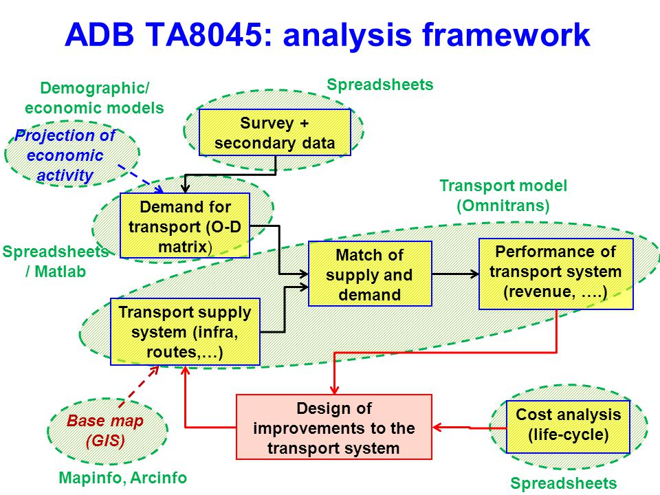 ADB TA8045: analysis framework Demand for transport (O-D matrix) Transport supply system (infra, routes,…) Match of supply and demand Performance of transport system (revenue, ….) Design of improvements to the transport system Projection of economic activity Cost analysis (life-cycle) Transport model (Omnitrans) Base map (GIS) Spreadsheets / Matlab Spreadsheets Mapinfo, Arcinfo Demographic/ economic models Survey + secondary data Spreadsheets