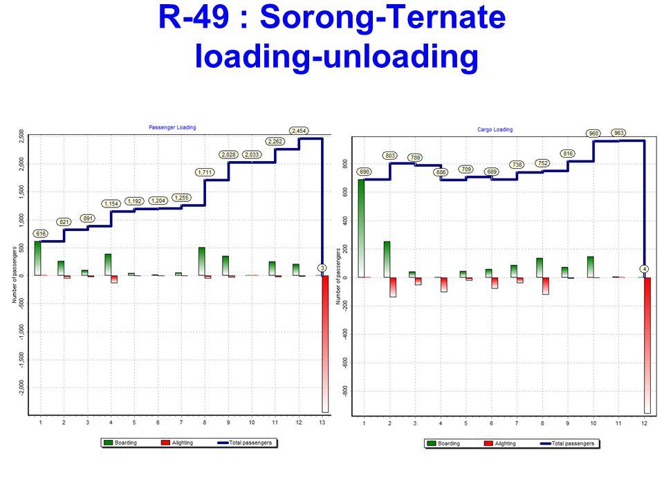 R-49 : Sorong-Ternate loading-unloading