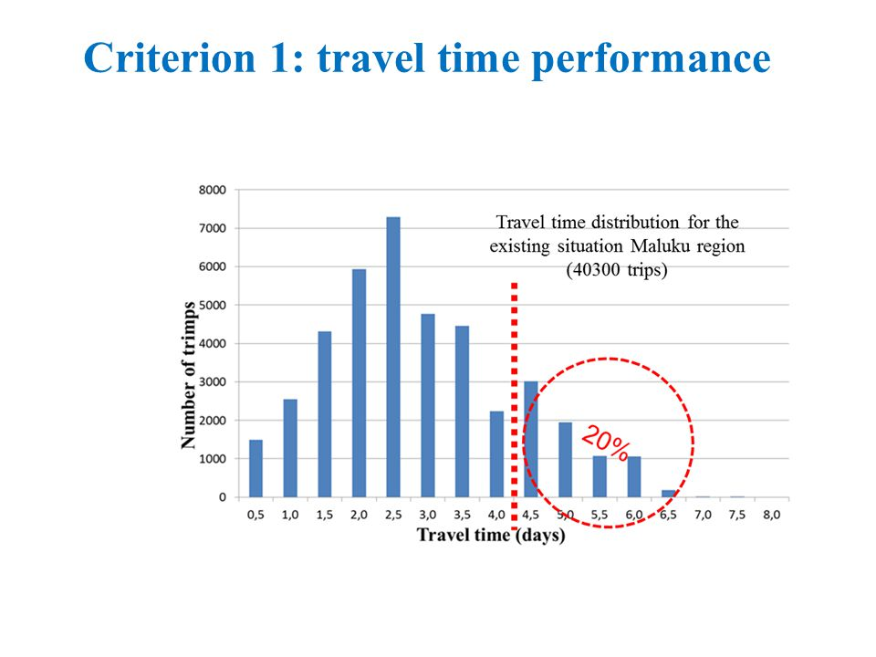 Criterion 1: travel time performance