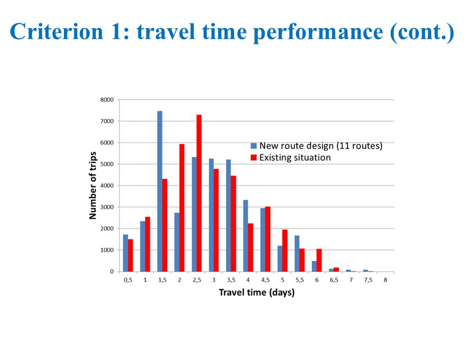 Criterion 1: travel time performance (cont.)