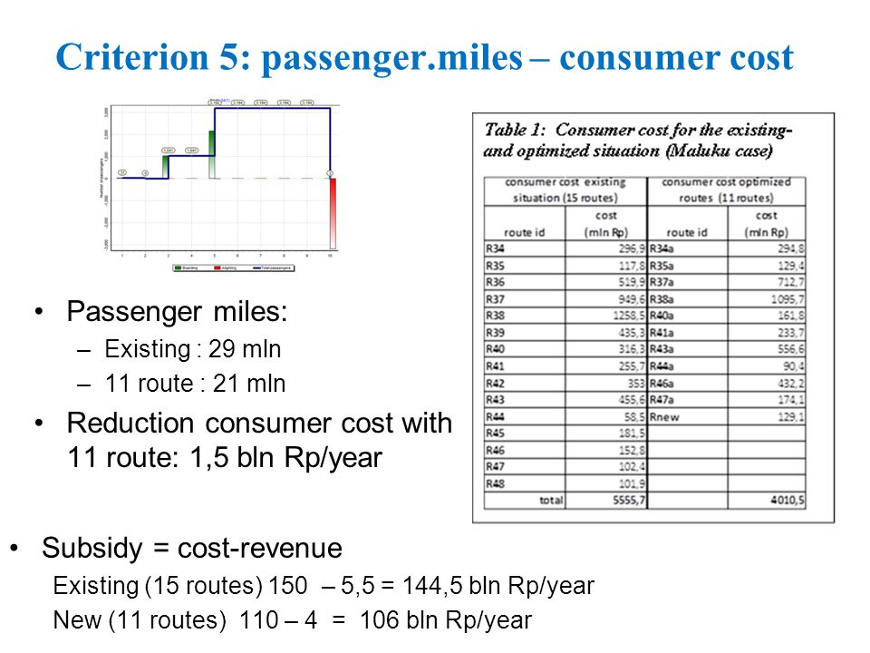 Criterion 5: passenger.miles – consumer cost Passenger miles: –Existing : 29 mln –11 route : 21 mln Reduction consumer cost with 11 route: 1,5 bln Rp/year Subsidy = cost-revenue Existing (15 routes) 150 – 5,5 = 144,5 bln Rp/year New (11 routes) 110 – 4 = 106 bln Rp/year