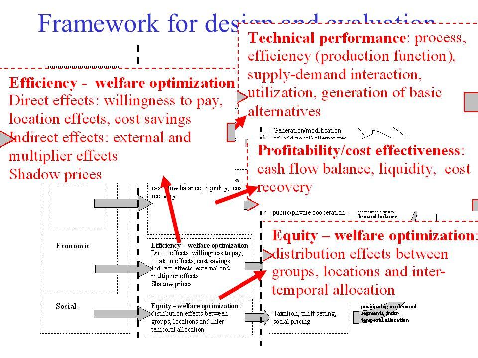 Framework for design and evaluation