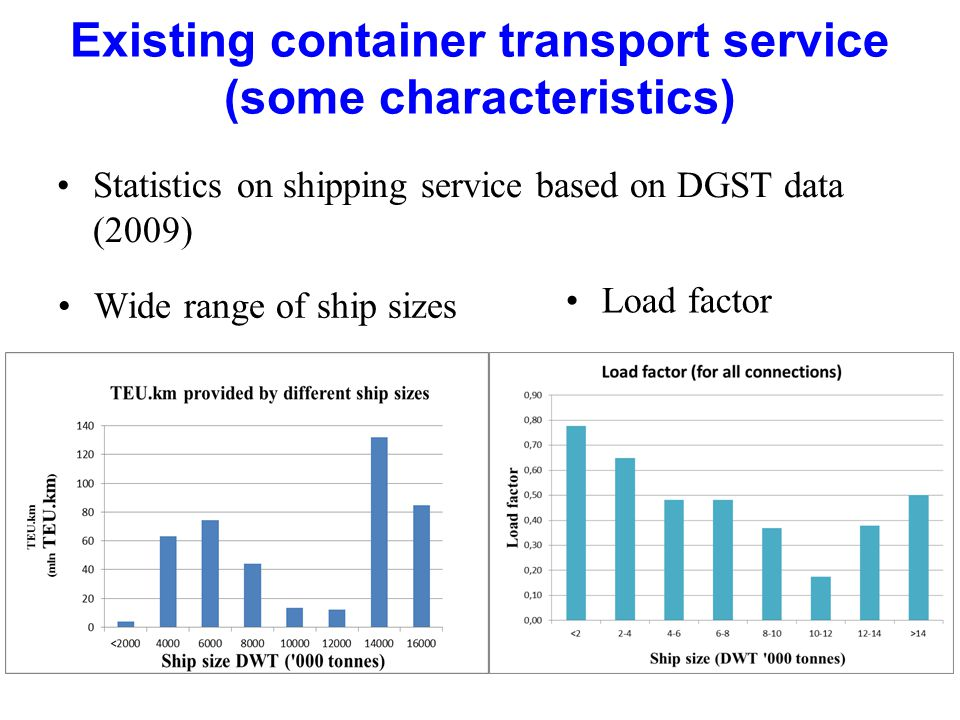 Existing container transport service (some characteristics) Wide range of ship sizes Load factor Statistics on shipping service based on DGST data (2009)