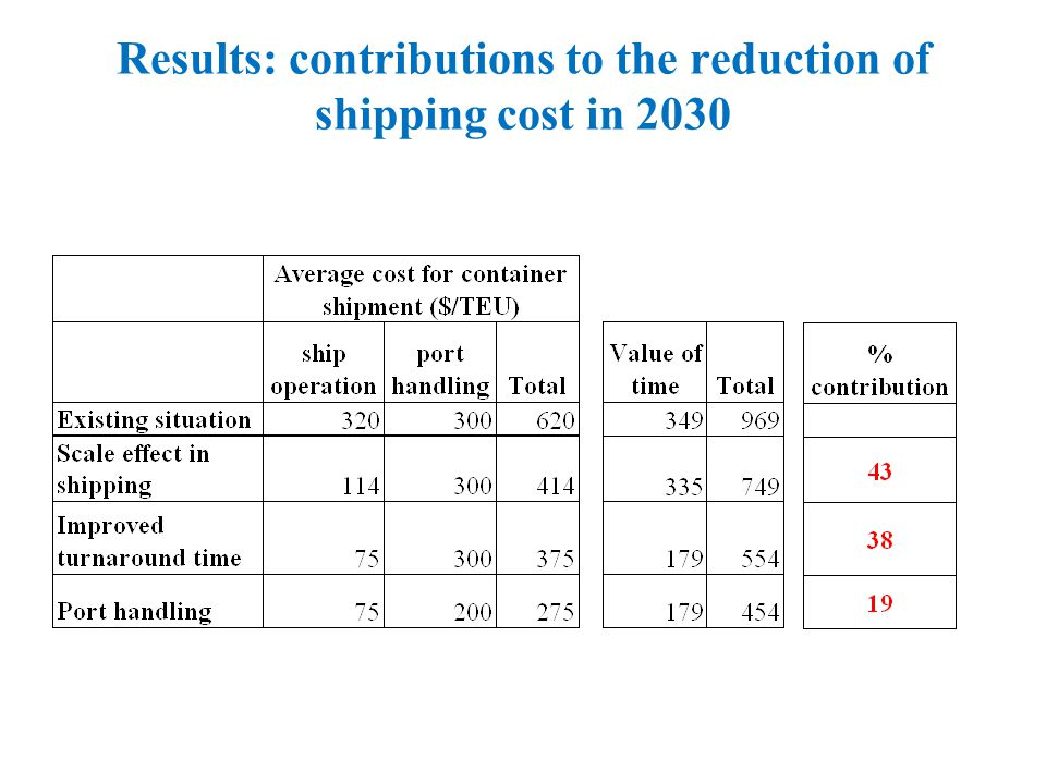 Results: contributions to the reduction of shipping cost in 2030