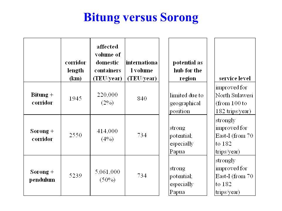 Bitung versus Sorong