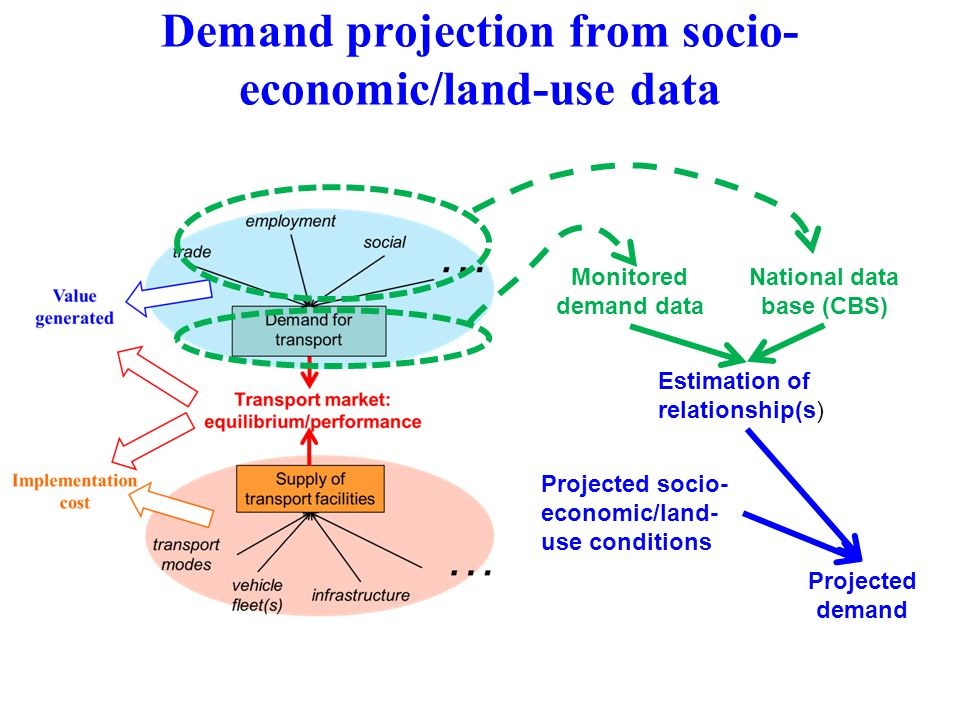Demand projection from socio- economic/land-use data National data base (CBS) Monitored demand data Estimation of relationship(s) Projected socio- economic/land- use conditions Projected demand
