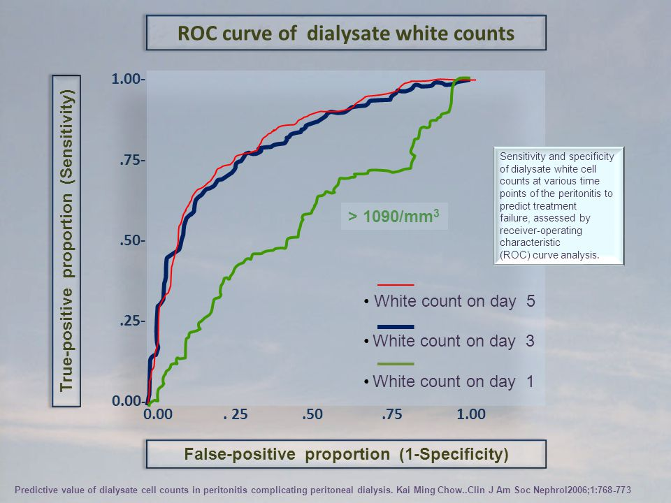 ROC curve of dialysate white counts False-positive proportion (1-Specificity) True-positive proportion (Sensitivity) 1.00-.75-.50-.25- 0.00 - White co