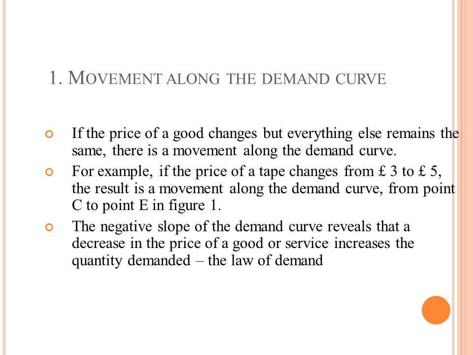 1. M OVEMENT ALONG THE DEMAND CURVE If the price of a good changes but everything else remains the same, there is a movement along the demand curve. F