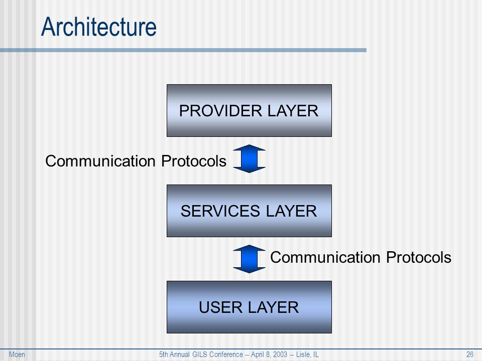 Moen 5th Annual GILS Conference -- April 8, 2003 -- Lisle, IL 26 Architecture PROVIDER LAYER SERVICES LAYER USER LAYER Communication Protocols