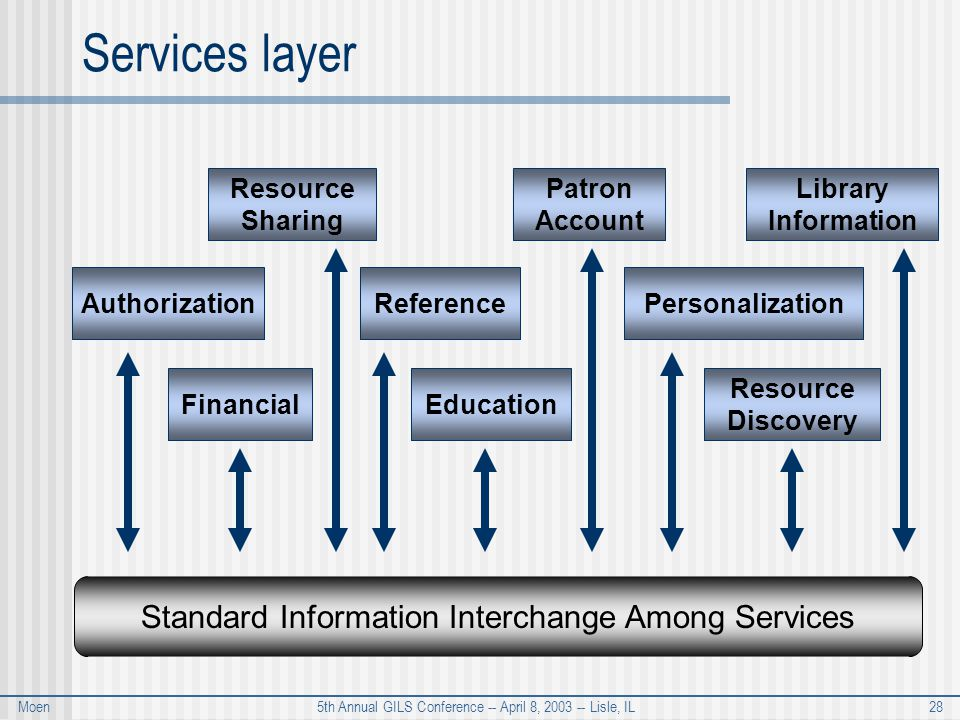 Moen 5th Annual GILS Conference -- April 8, 2003 -- Lisle, IL 28 Services layer Standard Information Interchange Among Services FinancialAuthorization Resource Sharing Patron Account Library Information Education Resource Discovery ReferencePersonalization