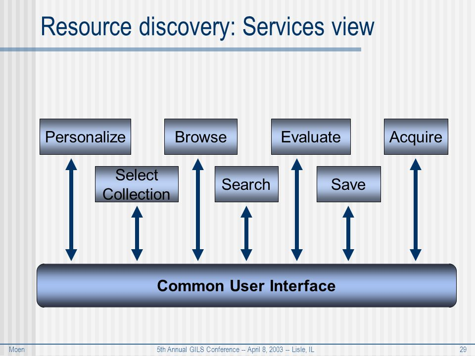 Moen 5th Annual GILS Conference -- April 8, 2003 -- Lisle, IL 29 Resource discovery: Services view Browse Select Collection Evaluate Search Common User Interface Personalize Save Acquire