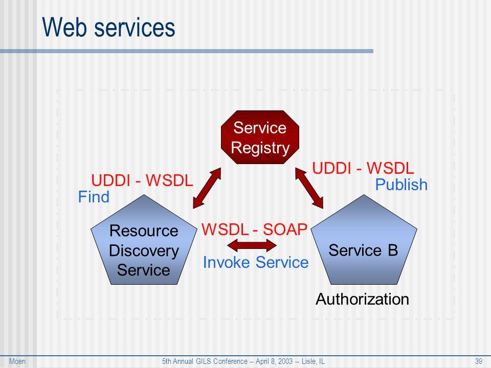 Moen 5th Annual GILS Conference -- April 8, 2003 -- Lisle, IL 39 Web services Resource Discovery Service Service B Authorization Service Registry UDDI - WSDL Publish UDDI - WSDL Find WSDL - SOAP Invoke Service