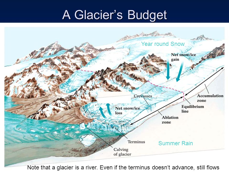 A Glacier's Budget Summer Rain Year round Snow Note that a glacier is a river. Even if the terminus doesn't advance, still flows