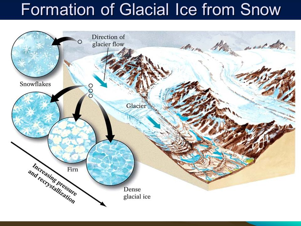 Glaciation Types Alpine glaciation: found in mountainous regionsAlpine glaciation: found in mountainous regions Continental glaciation: exists where a large part of a continent is covered by glacial iceContinental glaciation: exists where a large part of a continent is covered by glacial ice Cover vast areas