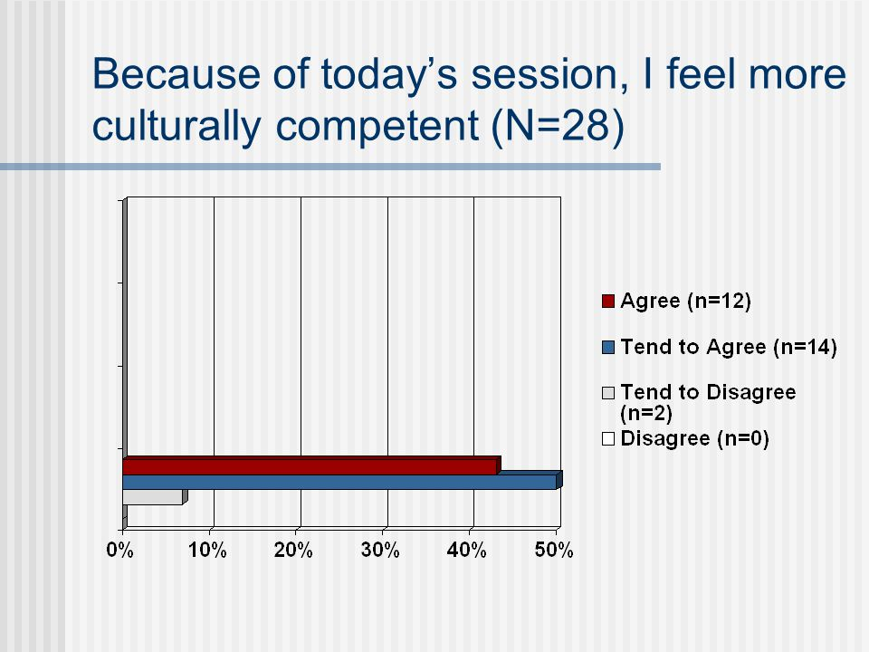 Because of today's session, I feel more culturally competent (N=28)