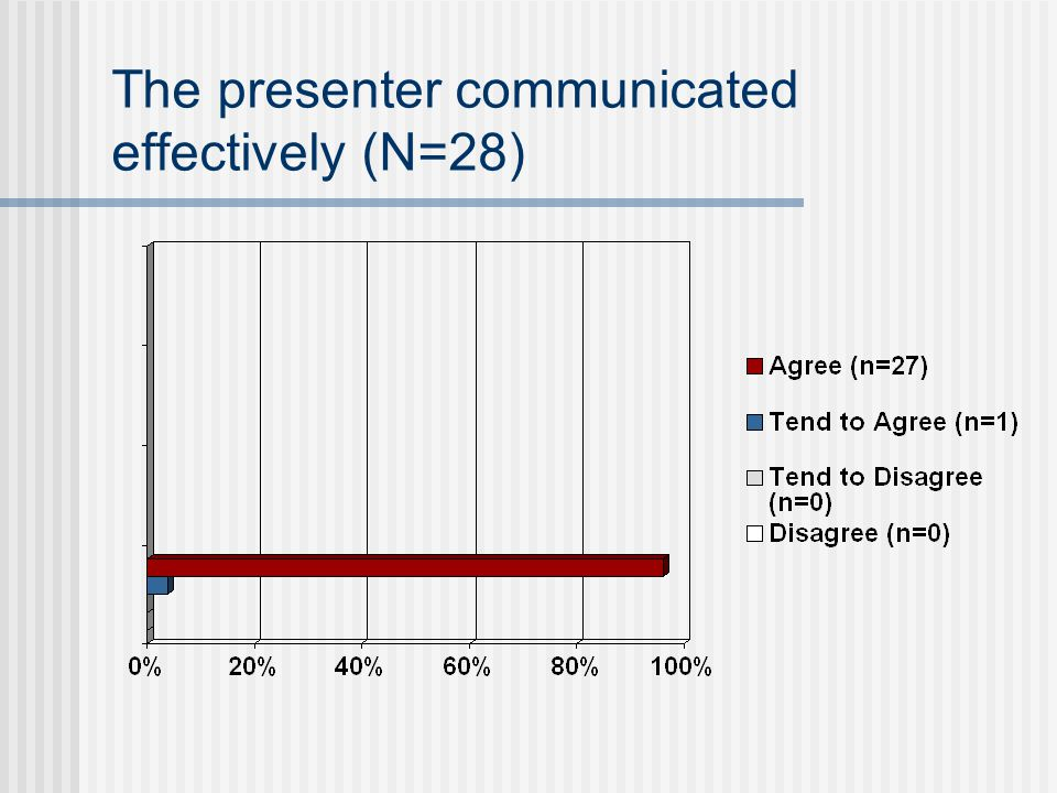 The presenter communicated effectively (N=28)