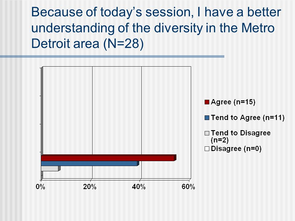 Because of today's session, I have a better understanding of the diversity in the Metro Detroit area (N=28)