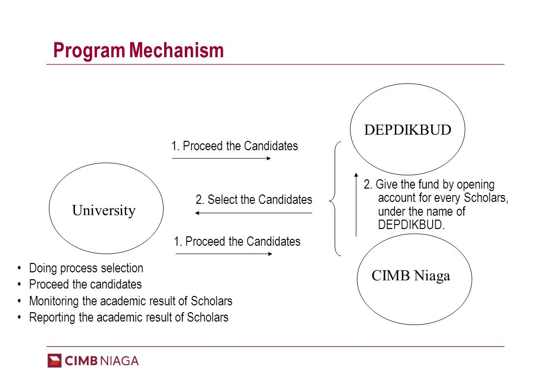 Program Mechanism University DEPDIKBUD CIMB Niaga 1.