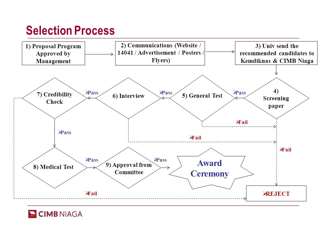 Time Line - 2012 ACTIONAprMayJunJulyAugSeptOctNov Coordination with KEMDIKBUD Communication – Advertisements Selection process by Universities School starts Proceed to CIMB Niaga and KEMDIKBUD Selection of final candidates Administration and Financial Matters Inaugurations