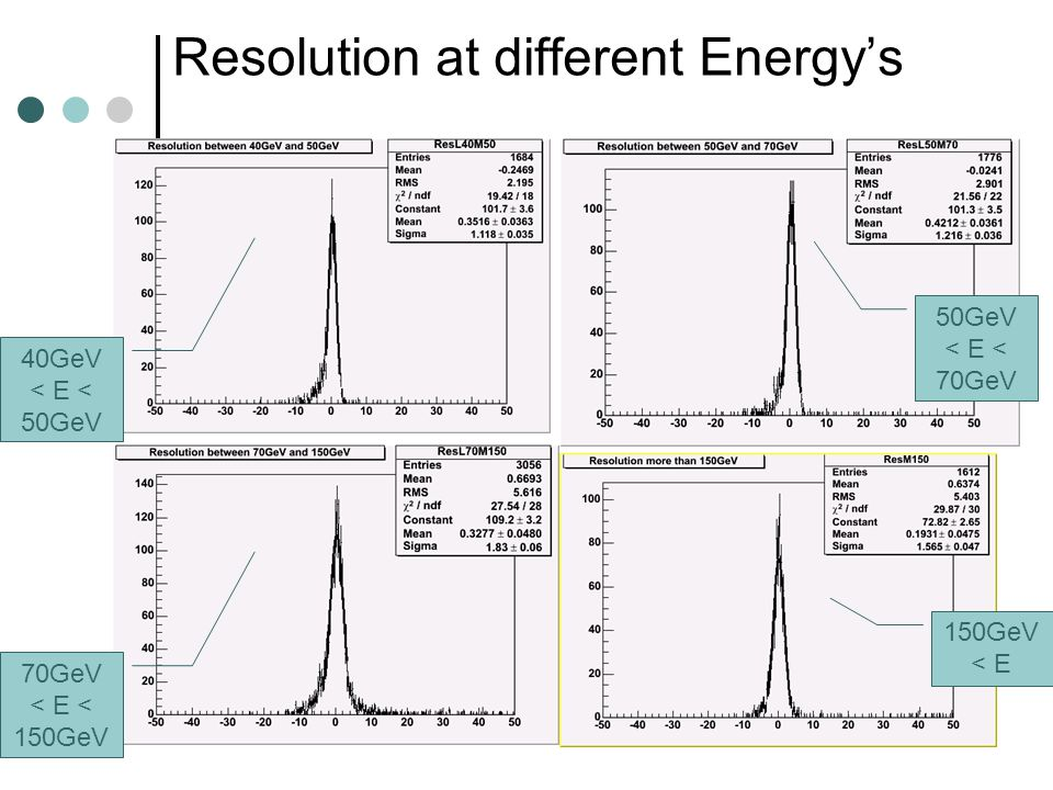 Resolution at different Energy's 40GeV < E < 50GeV 70GeV < E < 150GeV 50GeV < E < 70GeV 150GeV < E