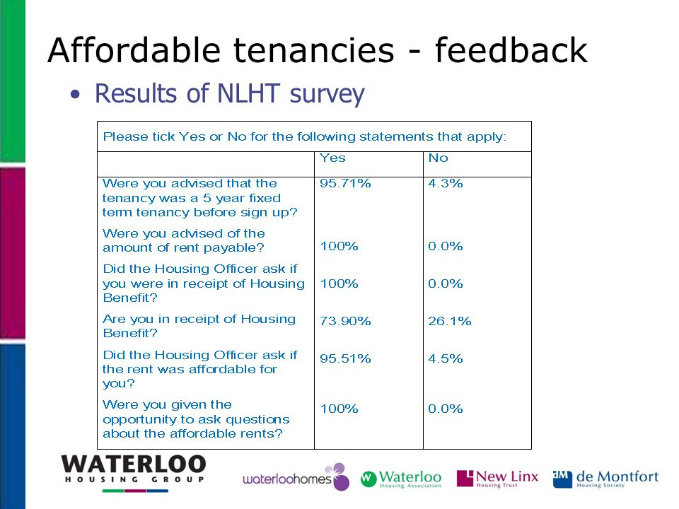 Affordable tenancies - feedback Results of NLHT survey