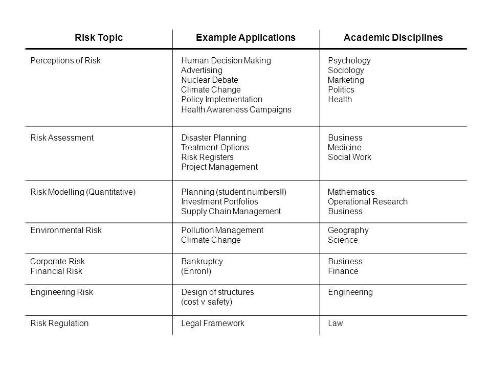 Risk TopicExample ApplicationsAcademic Disciplines Perceptions of Risk Risk Assessment Risk Modelling (Quantitative) Environmental Risk Corporate Risk