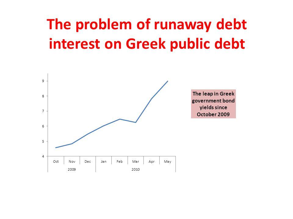 The problem of runaway debt interest on Greek public debt