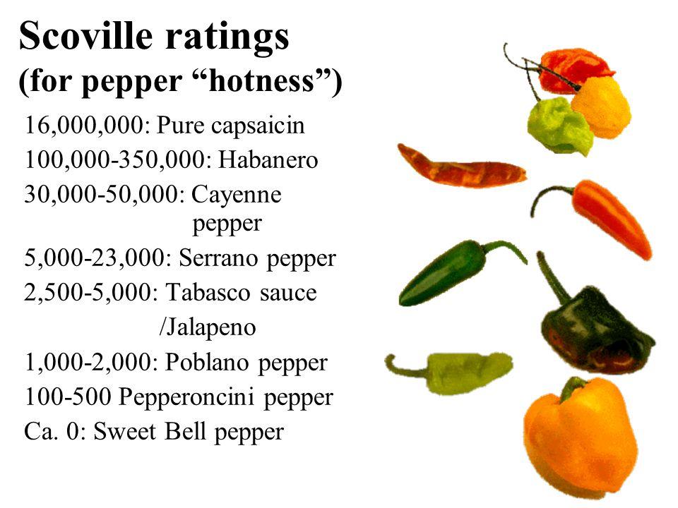 "Scoville ratings (for pepper ""hotness"") 16,000,000: Pure capsaicin 100,000-350,000: Habanero 30,000-50,000: Cayenne pepper 5,000-23,000: Serrano peppe"