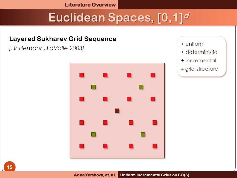 Layered Sukharev Grid Sequence [Lindemann, LaValle 2003] + uniform + deterministic + incremental  grid structure + uniform + deterministic + incremental  grid structure 15 Euclidean Spaces, [0,1] d Literature Overview Anna Yershova, et.