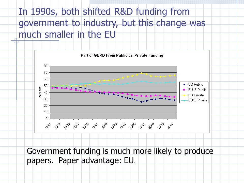 In 1990s, both shifted R&D funding from government to industry, but this change was much smaller in the EU Government funding is much more likely to produce papers.