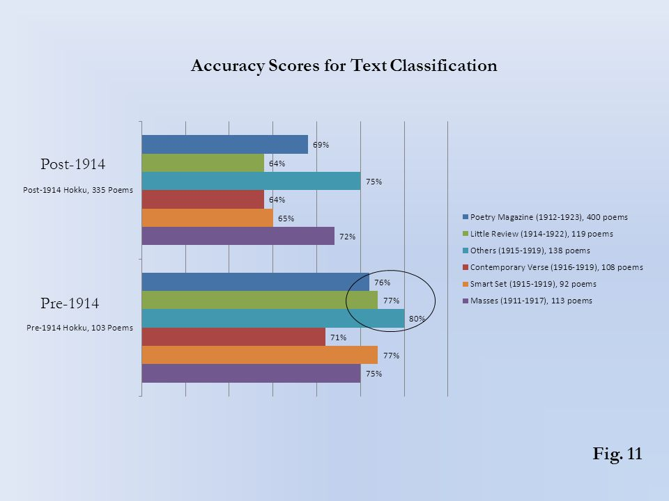 Fig. 11 Accuracy Scores for Text Classification Post-1914