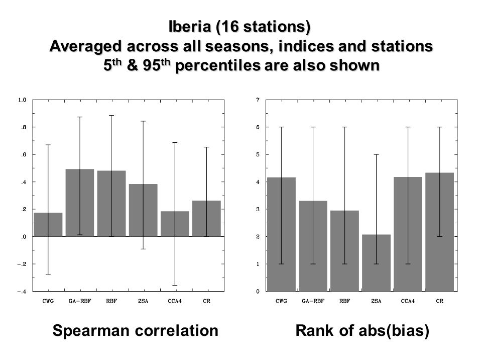 Iberia (16 stations) Averaged across all seasons, indices and stations 5 th & 95 th percentiles are also shown Spearman correlationRank of abs(bias)