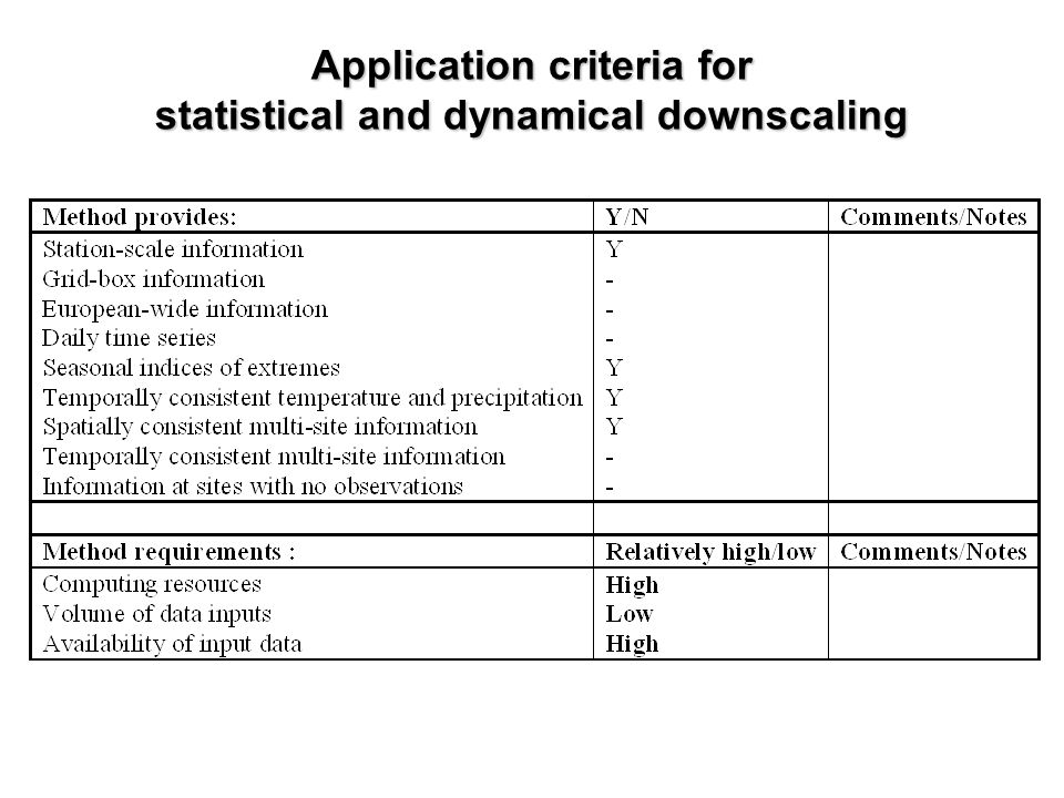 Application criteria for statistical and dynamical downscaling