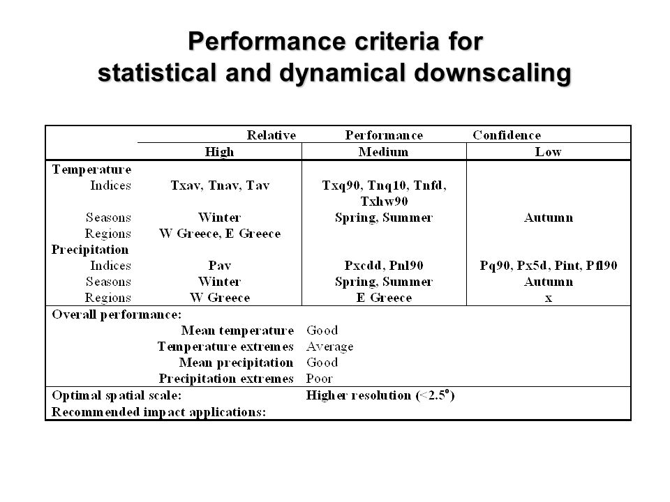 Performance criteria for statistical and dynamical downscaling
