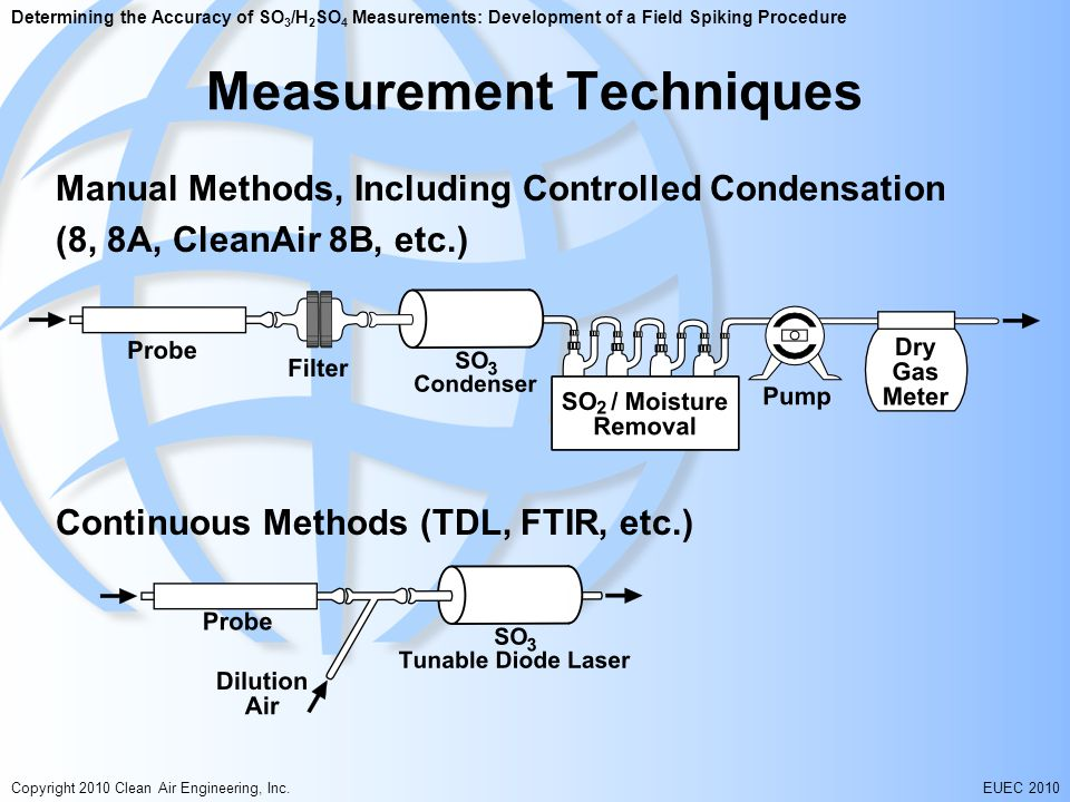 Determining the Accuracy of SO 3 /H 2 SO 4 Measurements: Development of a Field Spiking Procedure Copyright 2010 Clean Air Engineering, Inc.EUEC 2010 Measurement Techniques Manual Methods, Including Controlled Condensation (8, 8A, CleanAir 8B, etc.) Continuous Methods (TDL, FTIR, etc.)