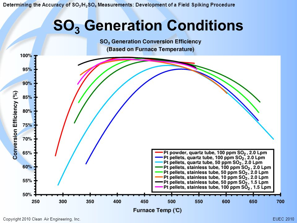 Determining the Accuracy of SO 3 /H 2 SO 4 Measurements: Development of a Field Spiking Procedure Copyright 2010 Clean Air Engineering, Inc.EUEC 2010 SO 3 Generation Conditions