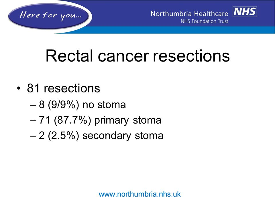 Rectal cancer resections 81 resections –8 (9/9%) no stoma –71 (87.7%) primary stoma –2 (2.5%) secondary stoma