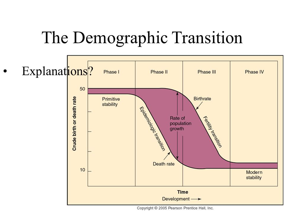 The Demographic Transition Explanations