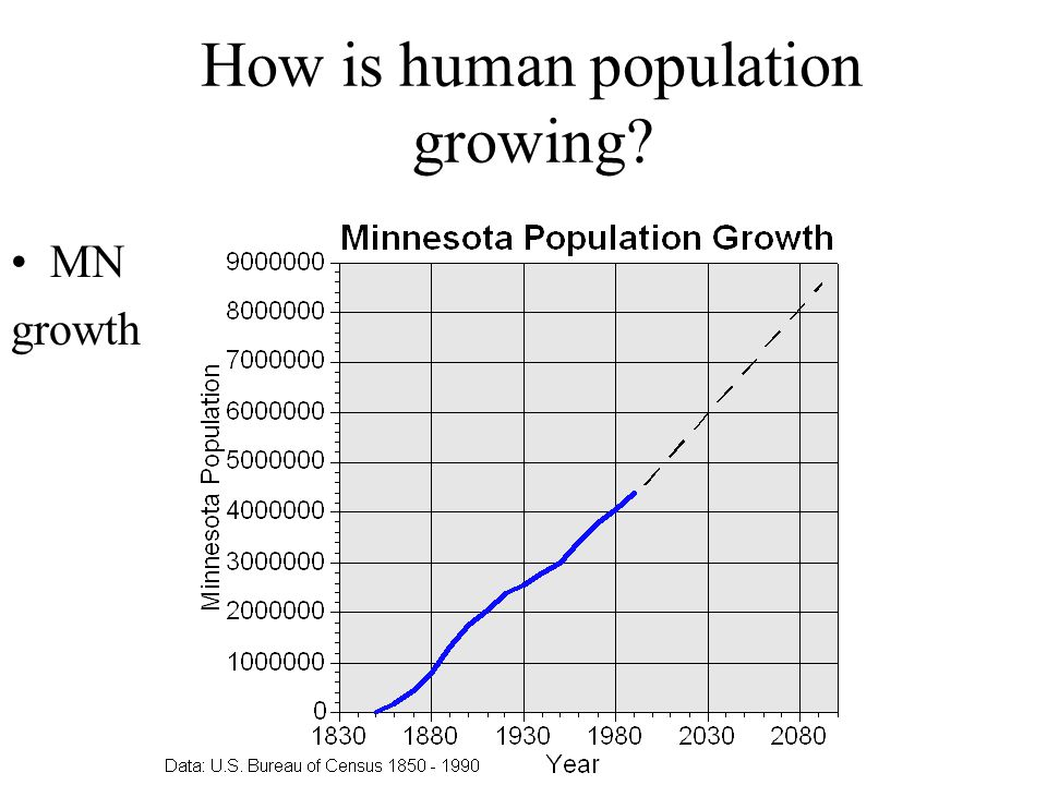How is human population growing.