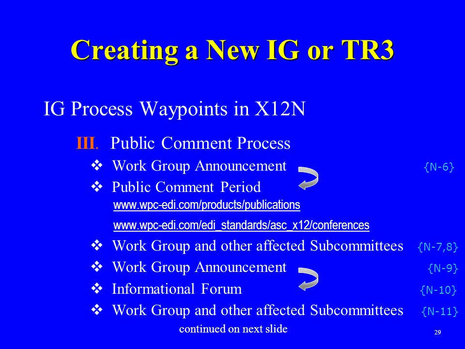 29 Creating a New IG or TR3 IG Process Waypoints in X12N III. Public Comment Process  Work Group Announcement {N-6}  Public Comment Period www.wpc-e