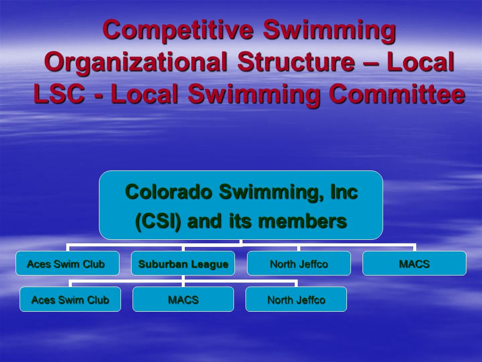 Competitive Swimming Organizational Structure – Local LSC - Local Swimming Committee Colorado Swimming, Inc (CSI) and its members Aces Swim Club Suburban League Aces Swim Club MACS North Jeffco MACS