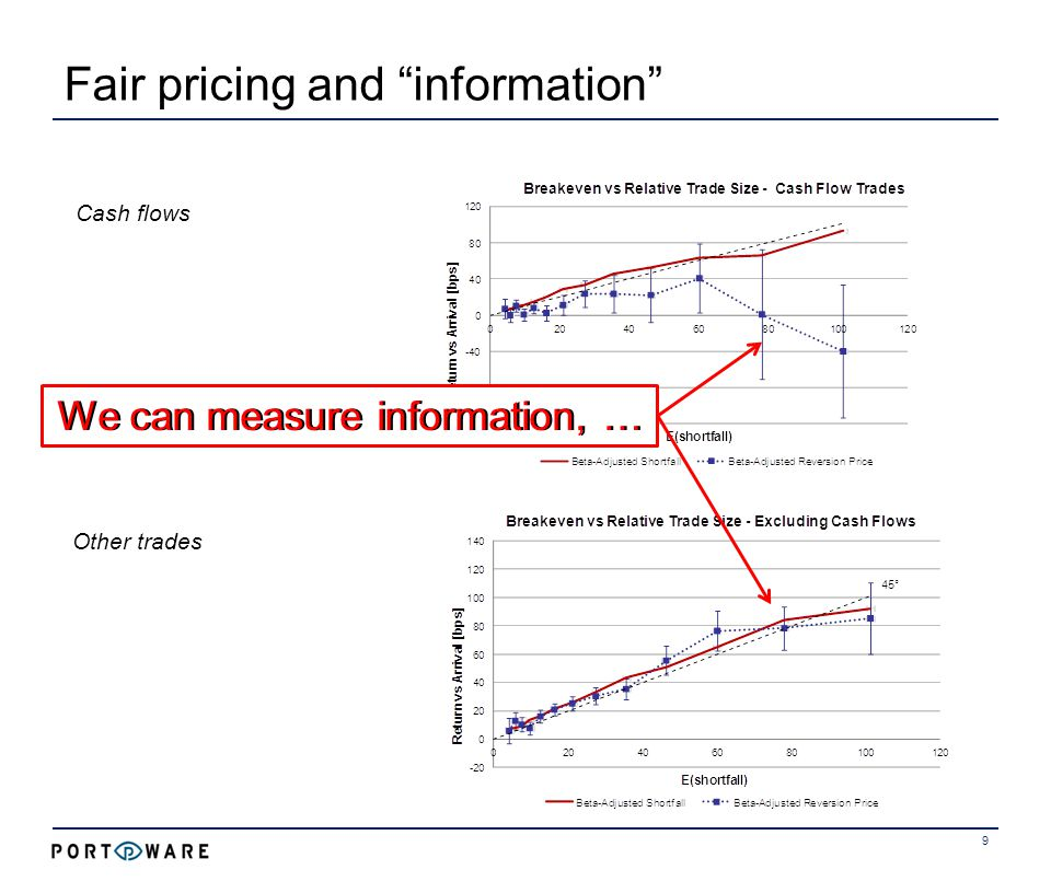 Fair pricing and information 10 Other trades Cash flows … and find that metaorder sizes predict information!!… and find that metaorder sizes predict information!!