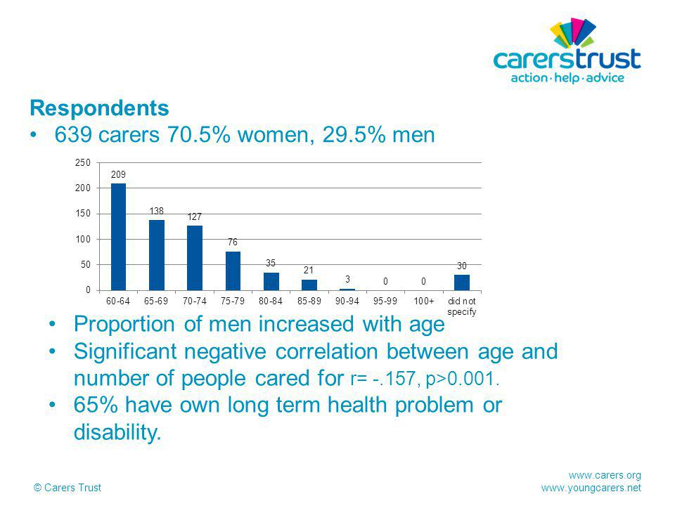 www.carers.org www.youngcarers.net © Carers Trust Respondents 639 carers 70.5% women, 29.5% men Proportion of men increased with age Significant negative correlation between age and number of people cared for r= -.157, p>0.001.