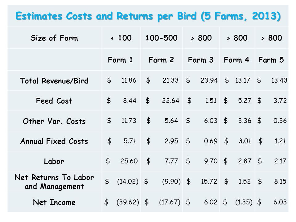 Estimates Costs and Returns per Bird (5 Farms, 2013) Size of Farm< 100100-500> 800 Farm 1Farm 2Farm 3Farm 4Farm 5 Total Revenue/Bird $ 11.86 $ 21.33 $ 23.94 $ 13.17 $ 13.43 Feed Cost $ 8.44 $ 22.64 $ 1.51 $ 5.27 $ 3.72 Other Var.
