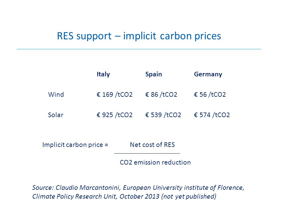 1: EU RES target delivered through national targets and support schemes Market fragmented and distorted 2: EU RES target with EU harmonisation of support schemes (not yet clear how this would work) Market distorted but not fragmented 3: EU RES target delivered through ETS (mature RES) and innovation support (immature RES) Fully market compatible 4: No EU RES target Unlikely in light of Commission, German, and European Parliament opposition….
