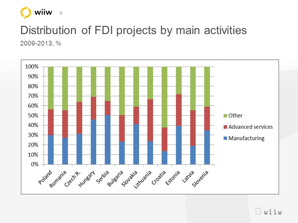  wiiw 9 Distribution of FDI projects by main activities 2009-2013, %