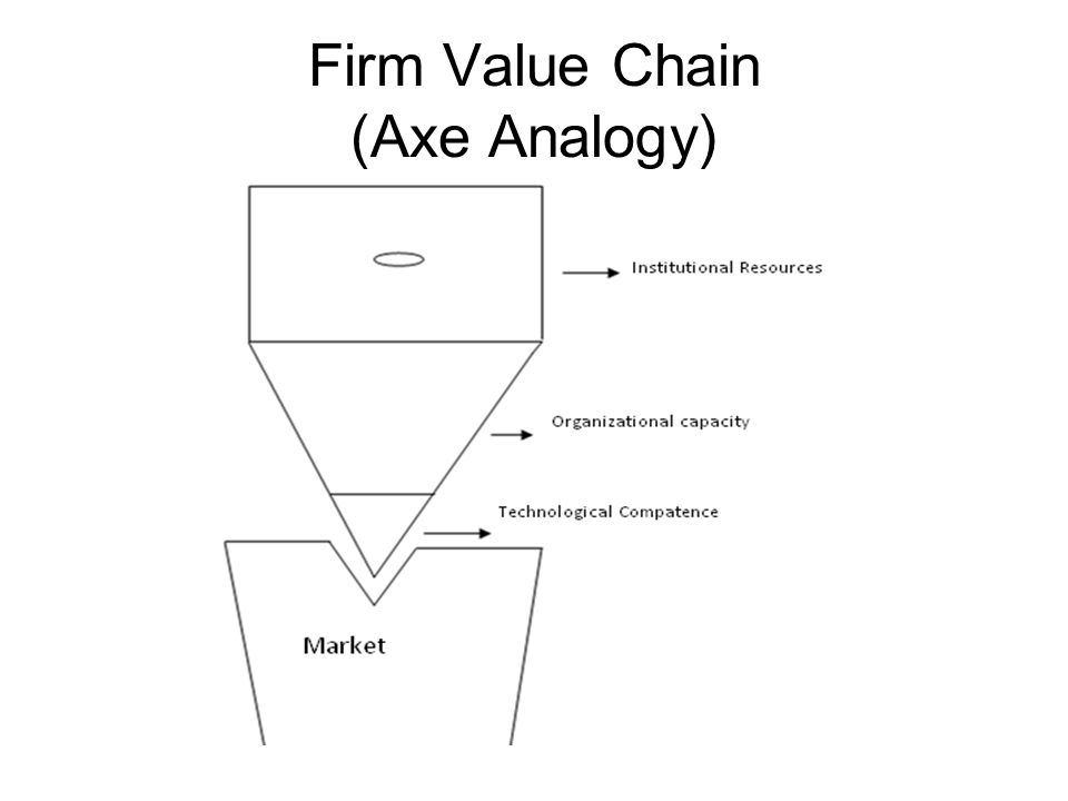 Firm Value Chain (Axe Analogy)